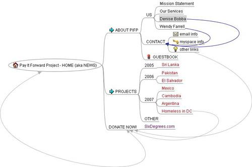 WEB - PIFP - architecture